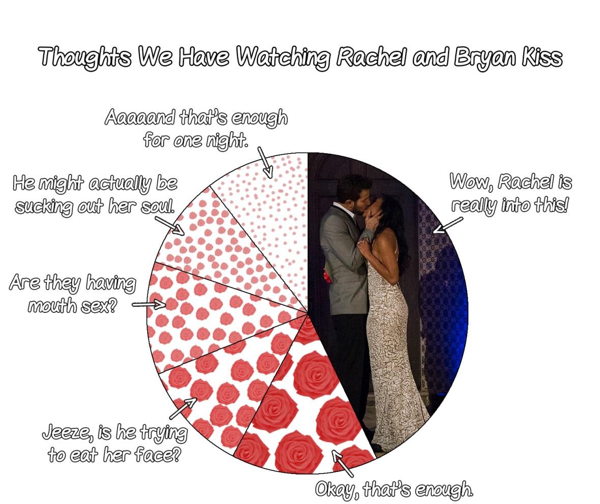 bryan rachel the bachelorette pie chart