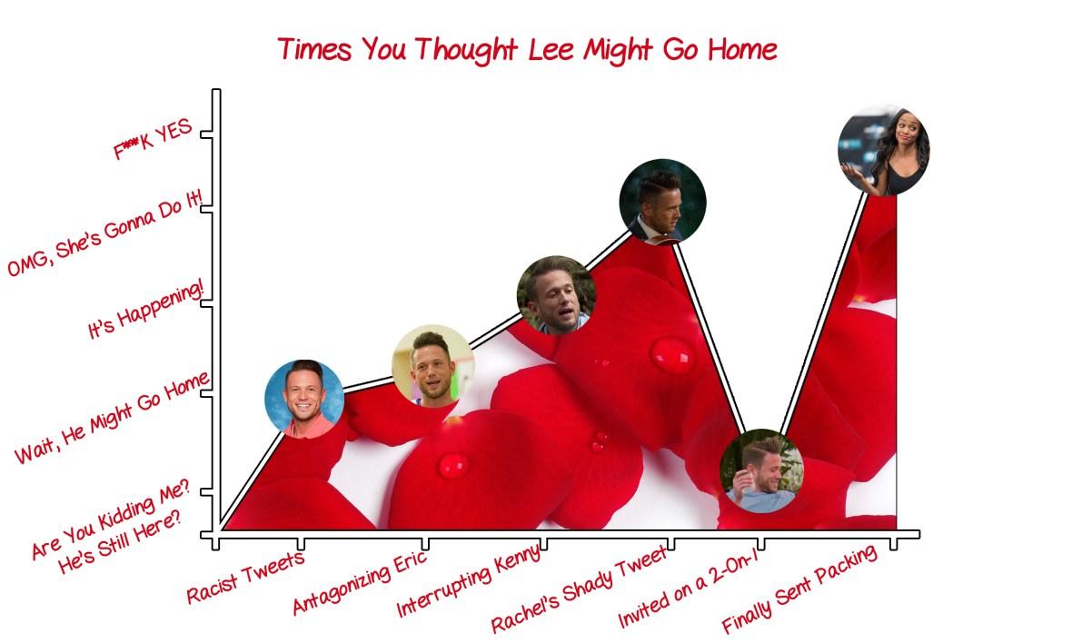 lee garrett the bachelorette line graph