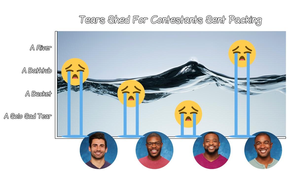 contestants gone the bachelorette bar graph