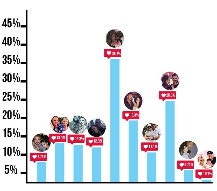 best celebrity couples instagram graph