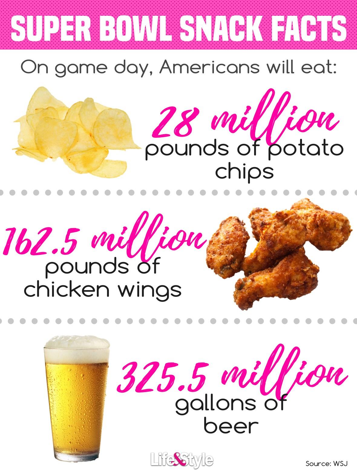 super bowl snack facts ls