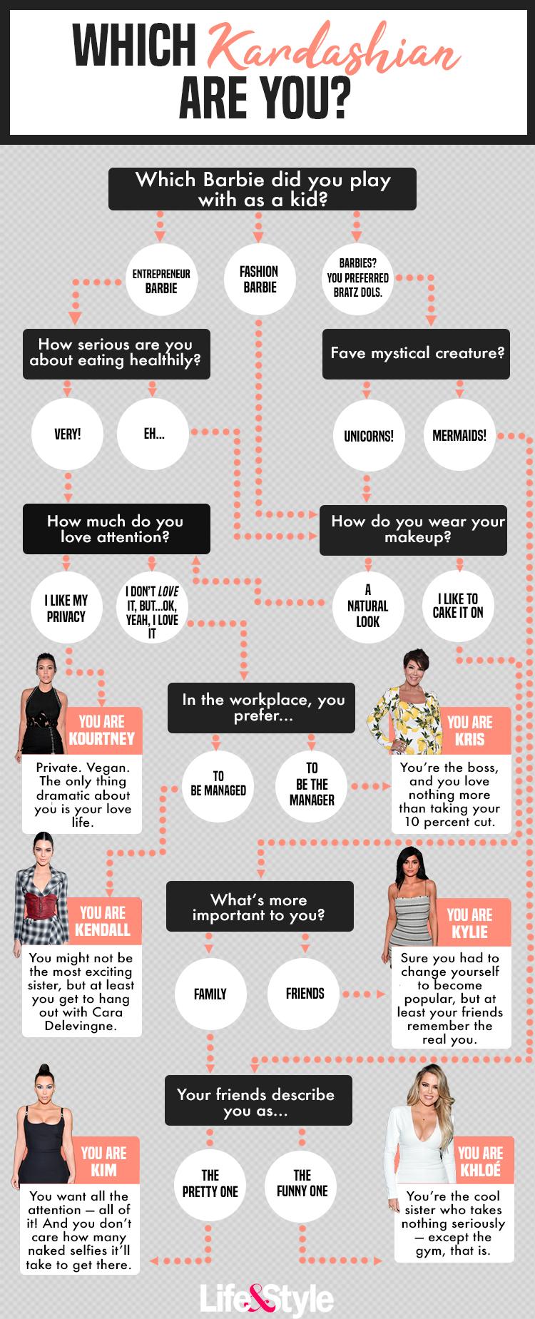 which kardashian are you